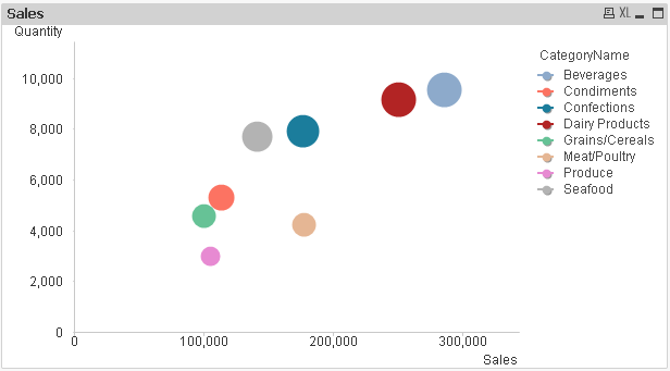 scatter chart in qlikview  u2013 learn qlikview